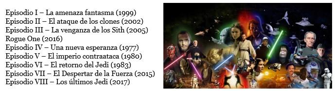 Droides Star Wars Enumeración de películas Star Wars