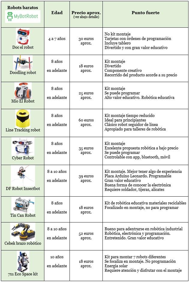 Tabla comparativa de todos los modelos expuestos de robots baratos para elegir correctamente