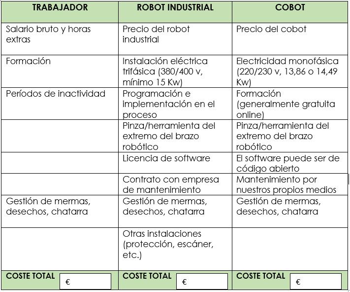 Comparativa de Costes entre trabajador humano, robot industrial y cobot o robot colaborativo